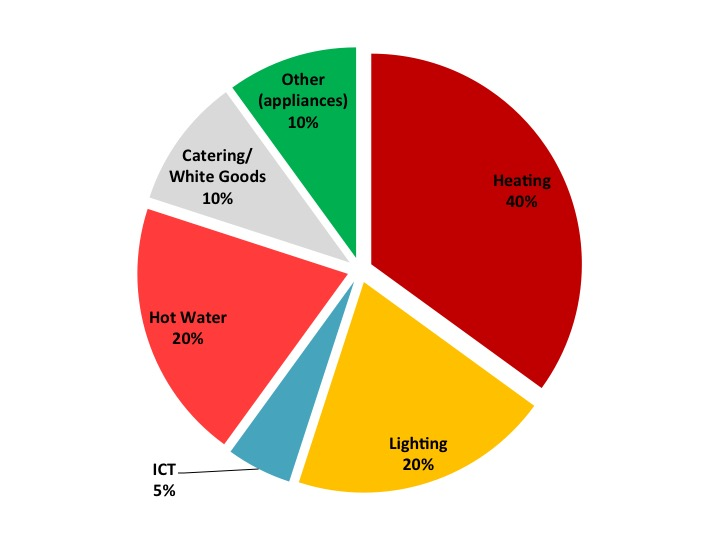 Graph of typical energy use in historic building