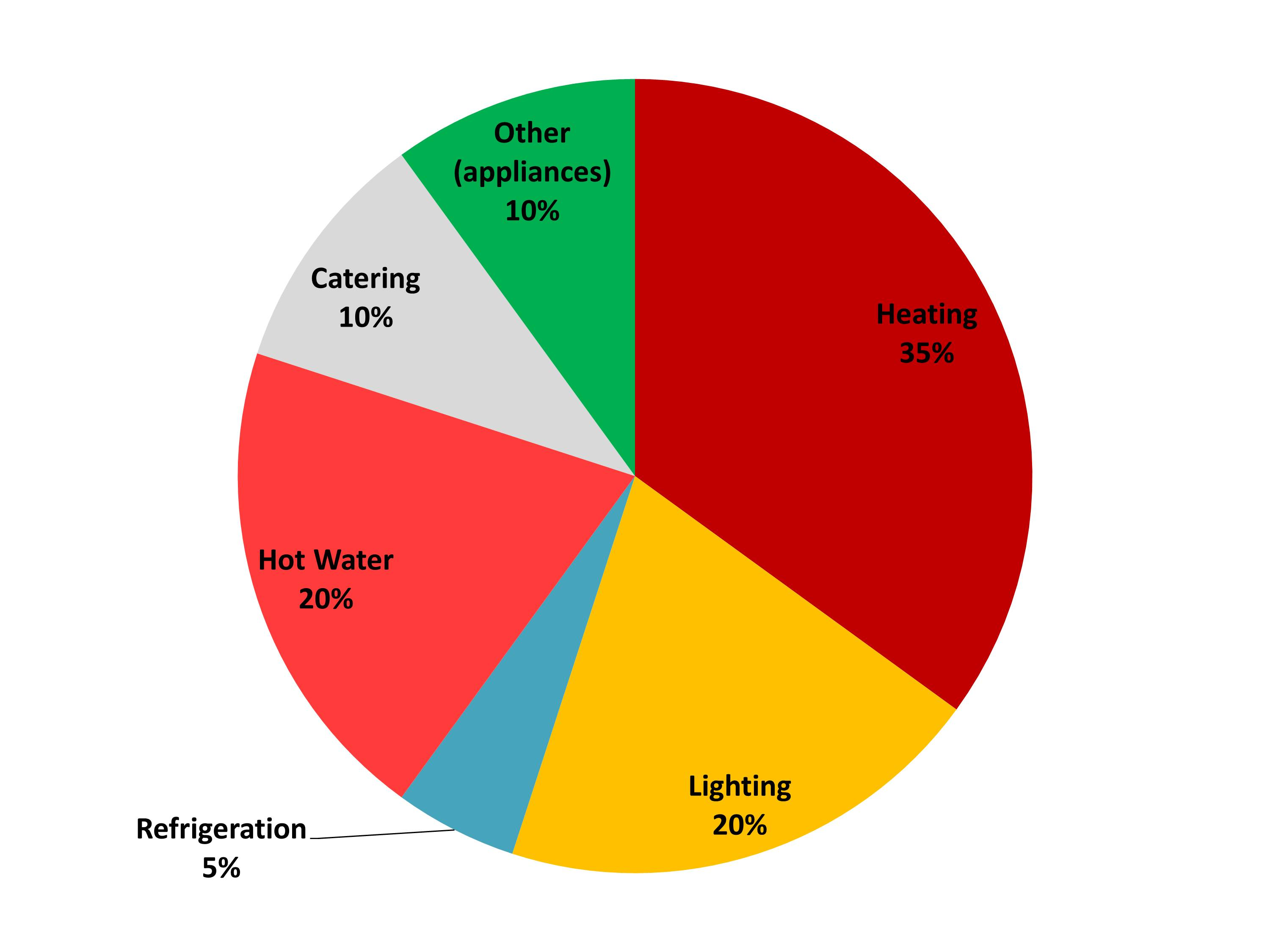 Hotel energy use pie chart