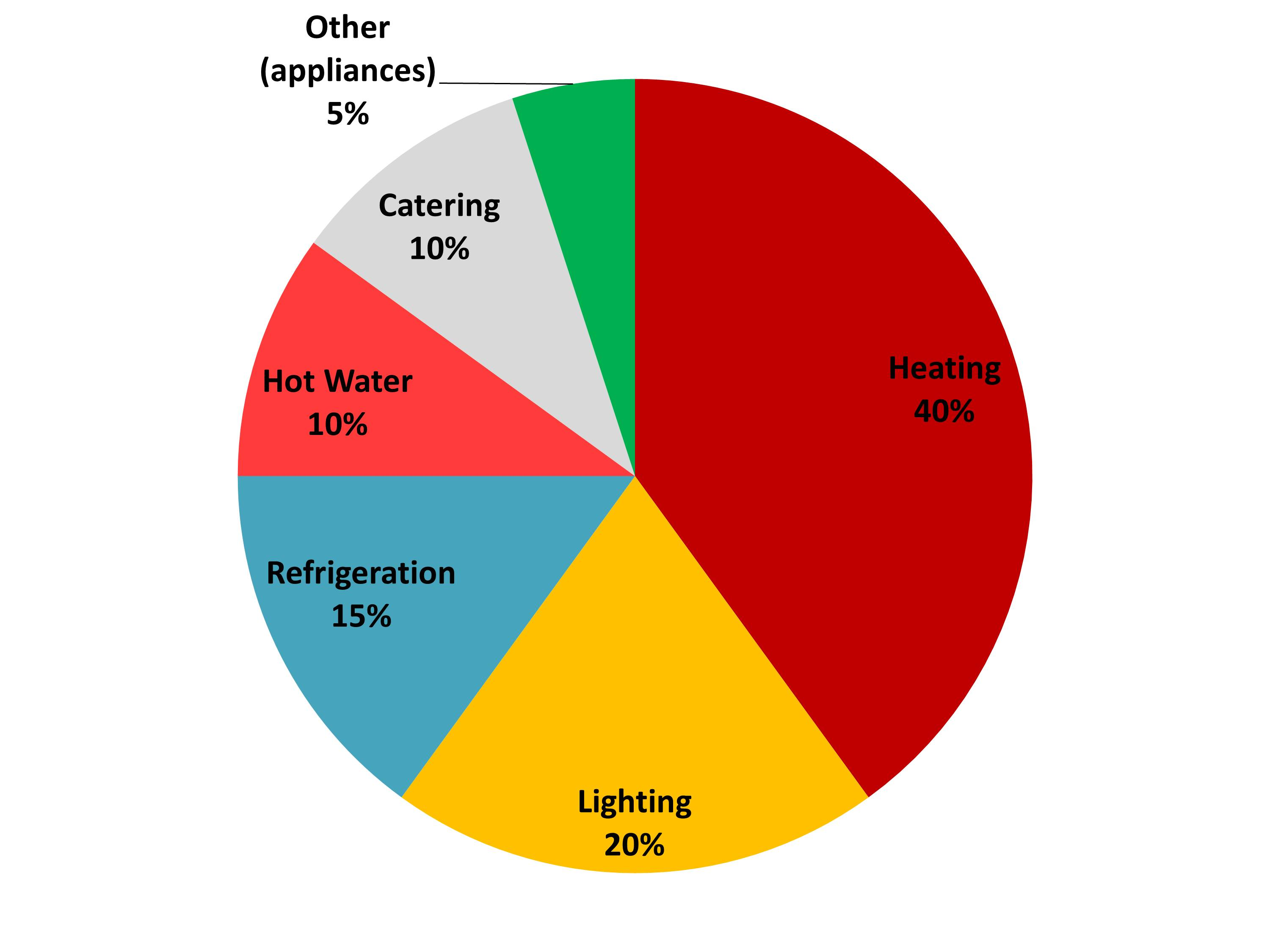 Typical Pub Energy Use Pie Chart